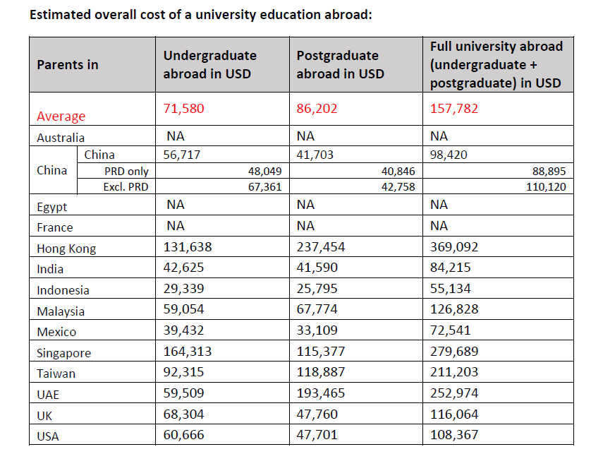 Edu costs