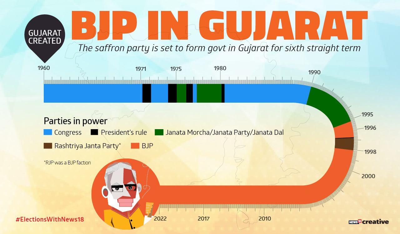 The saffron party is set to form government in Gujarat for sixth straight term