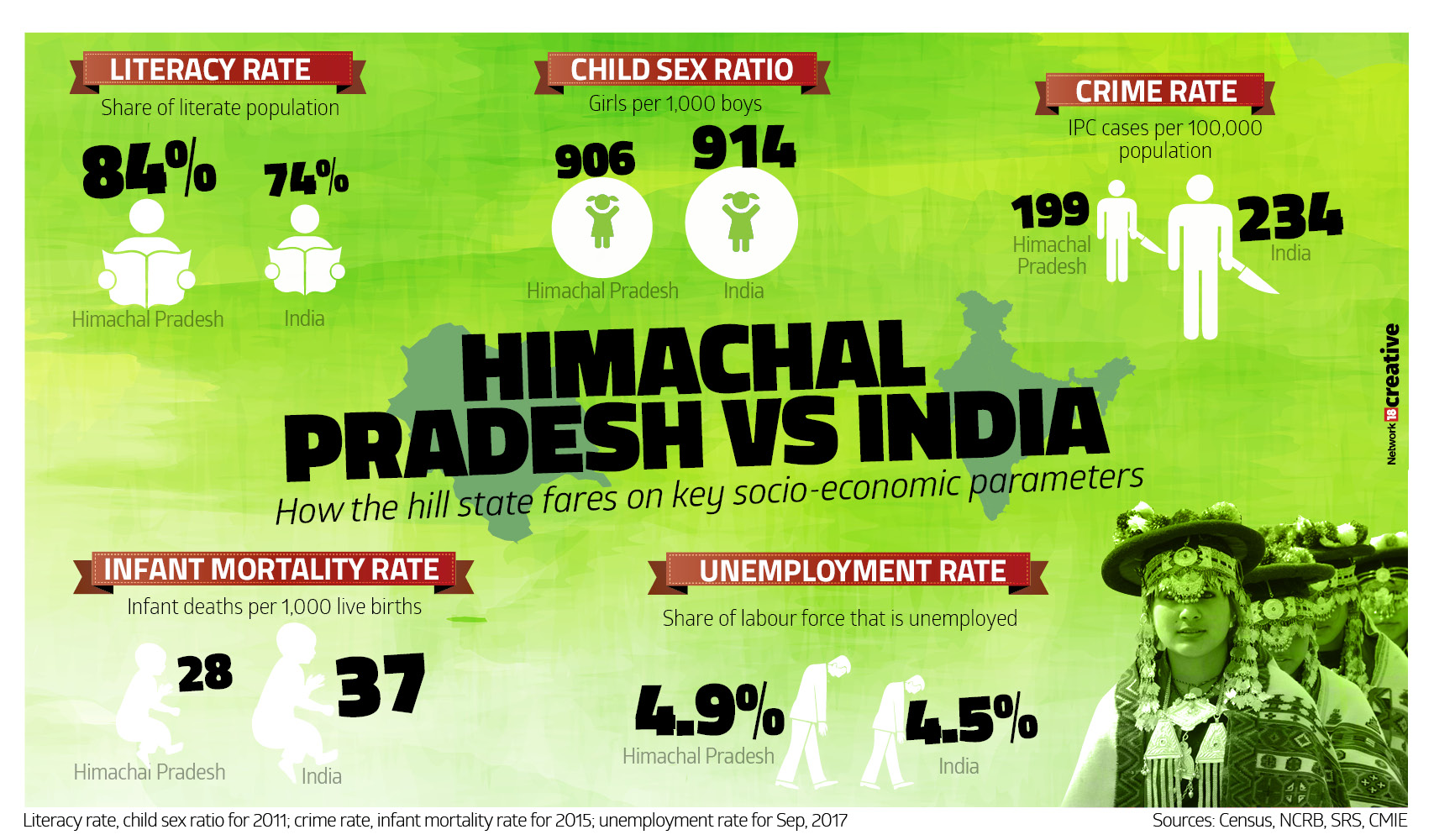 Himachal Pradesh vs India in numbers