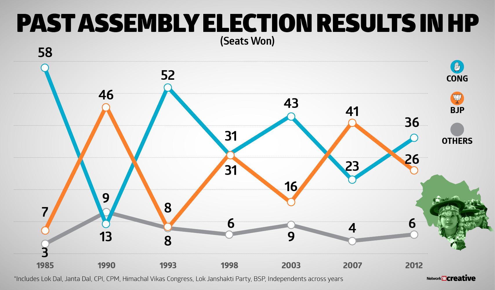 A chart showing past assembly election results in Himachal Pradesh