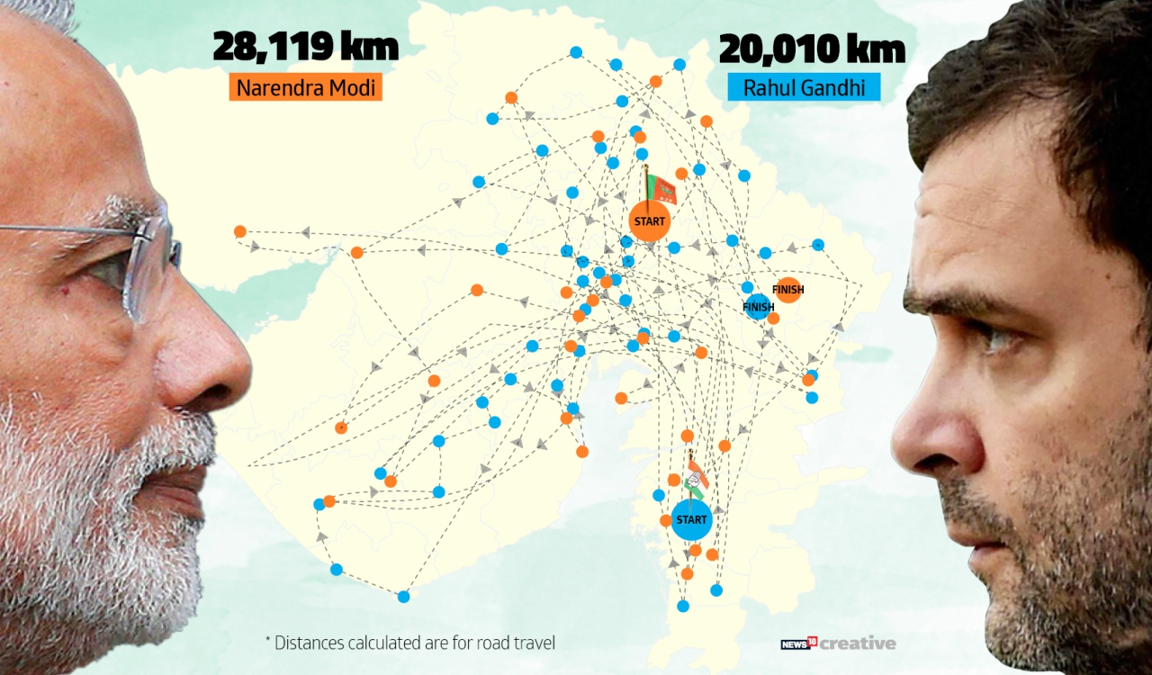 Distance covered by PM Narendra Modi and Rahul Gandhi during Gujarat Elections 2017