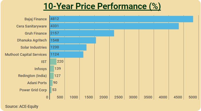 Sales_Profit_11Stocksreturns