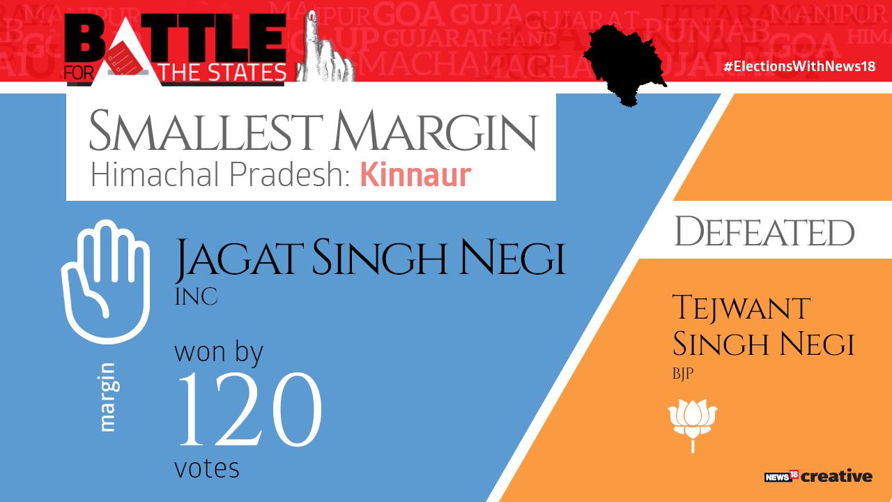 Smallest margin | Jagat Singh Negi of the Congress won by just 120 votes