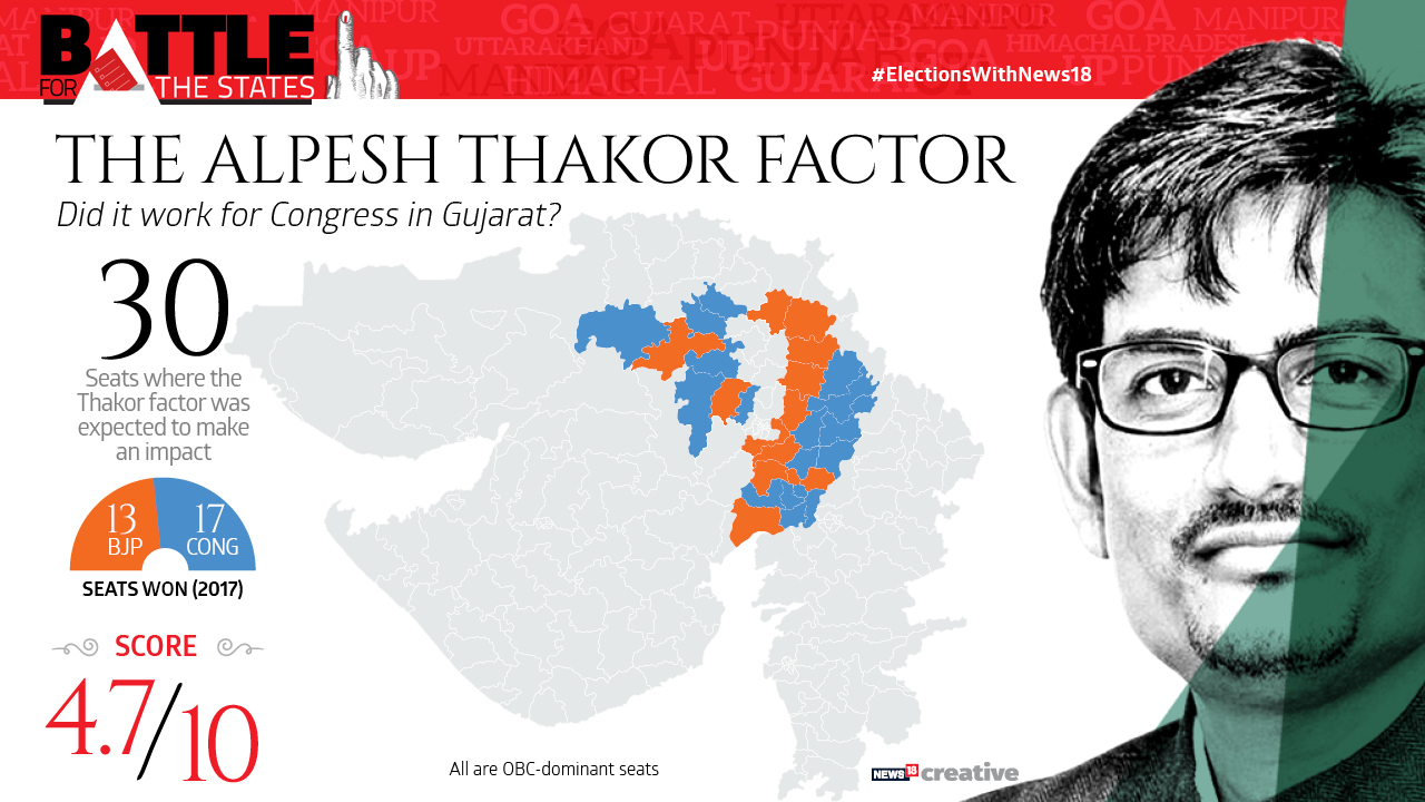 The Alpesh Thakor factor | Did it work for Congress in Gujarat?