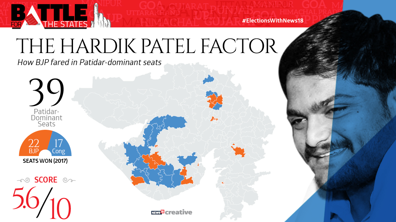 The Hardik Patel factor | How the BJP fared in Patidar-dominant seats