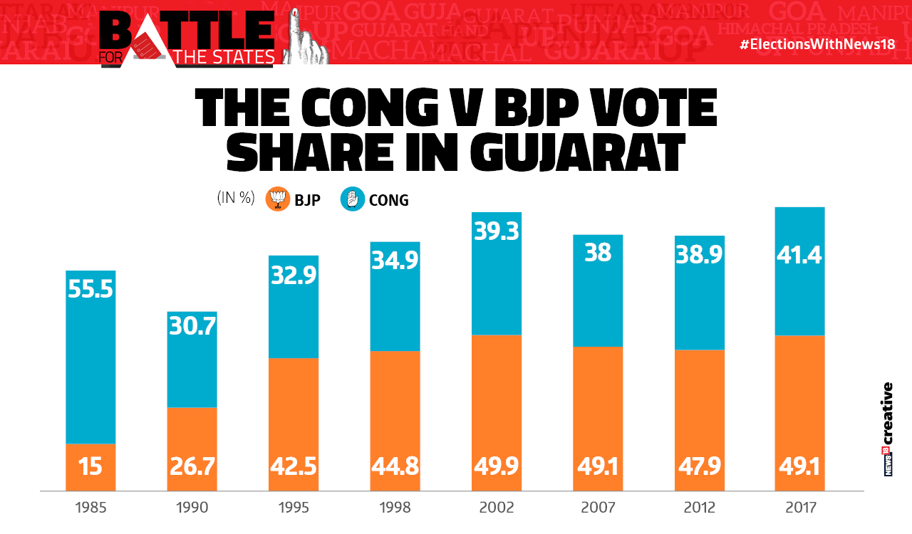 Congress vs BJP voteshare in Gujarat
