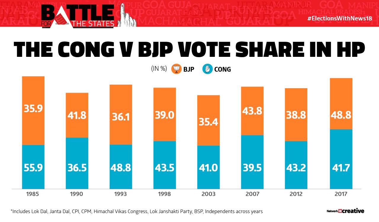 The Congress vs BJP voteshare in Himachal Pradesh