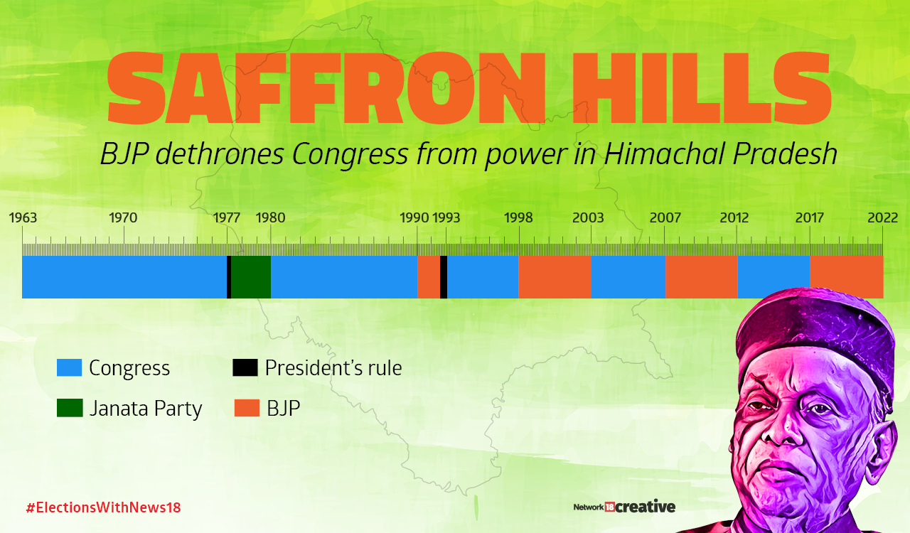 BJP dethrones Congress from power in Himachal Pradesh