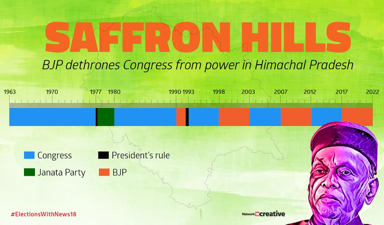 BJP dethrones Congress from power in Himachal Pradesh