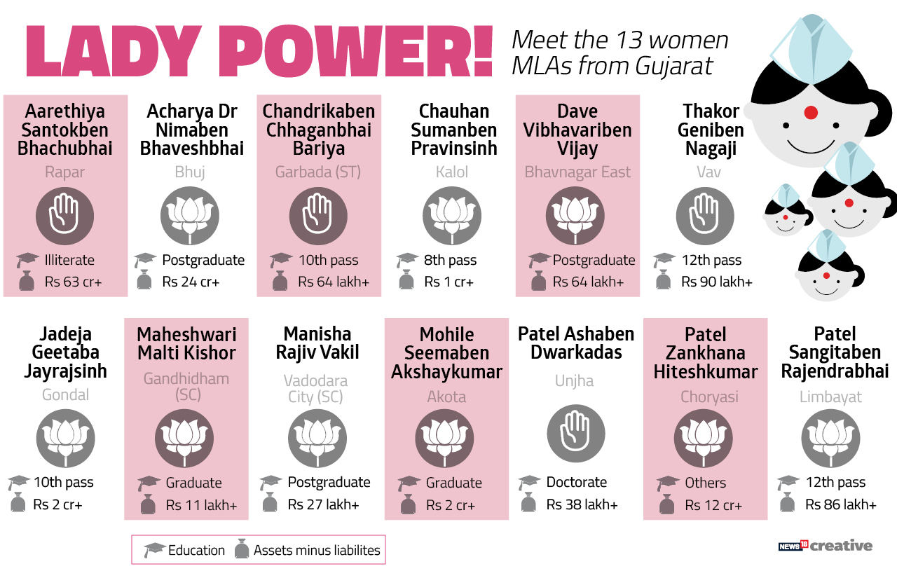 Lady Power! Meet the 13 woman MLAs from Gujarat