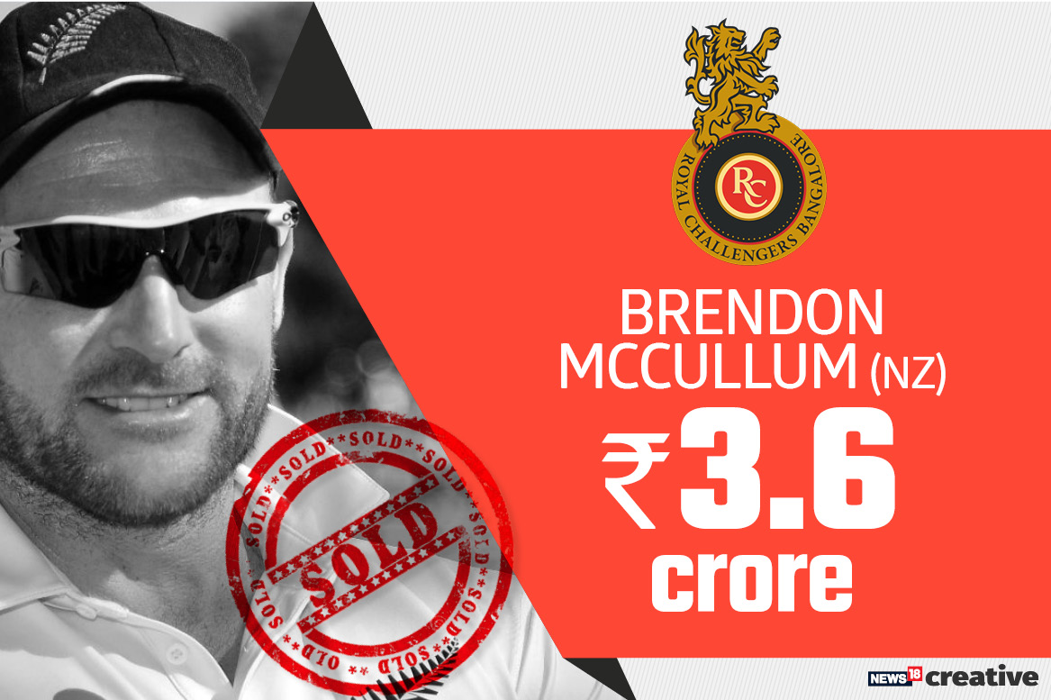 Brendon McCullum | Team: Royal Challengers Bangalore | Sold for: Rs 3.6 crore
