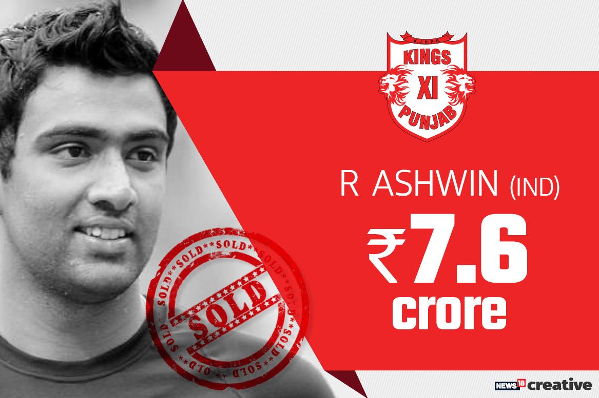 R Ashwin | Team: Sunrisers Kings XI Punjab | Sold for: Rs 7.6 crore