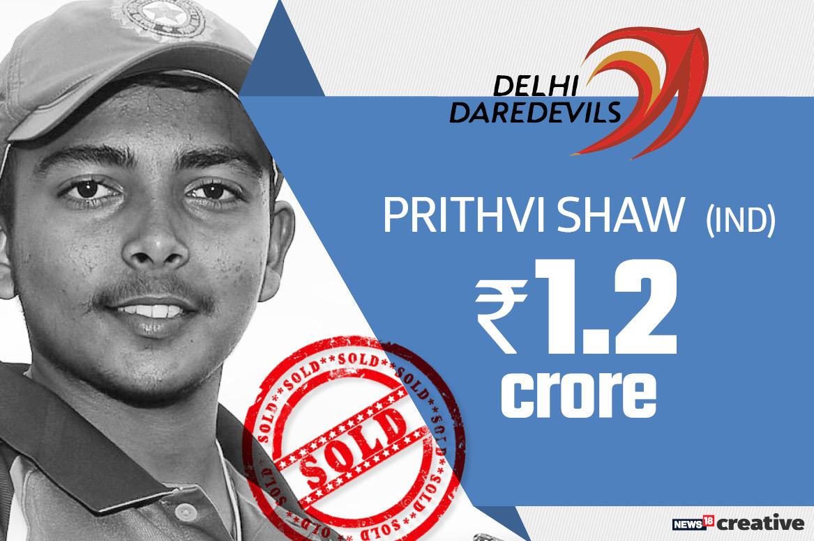 Prithvi Shaw | Team: Delhi Daredevils | Sold for: Rs 1.2 crore