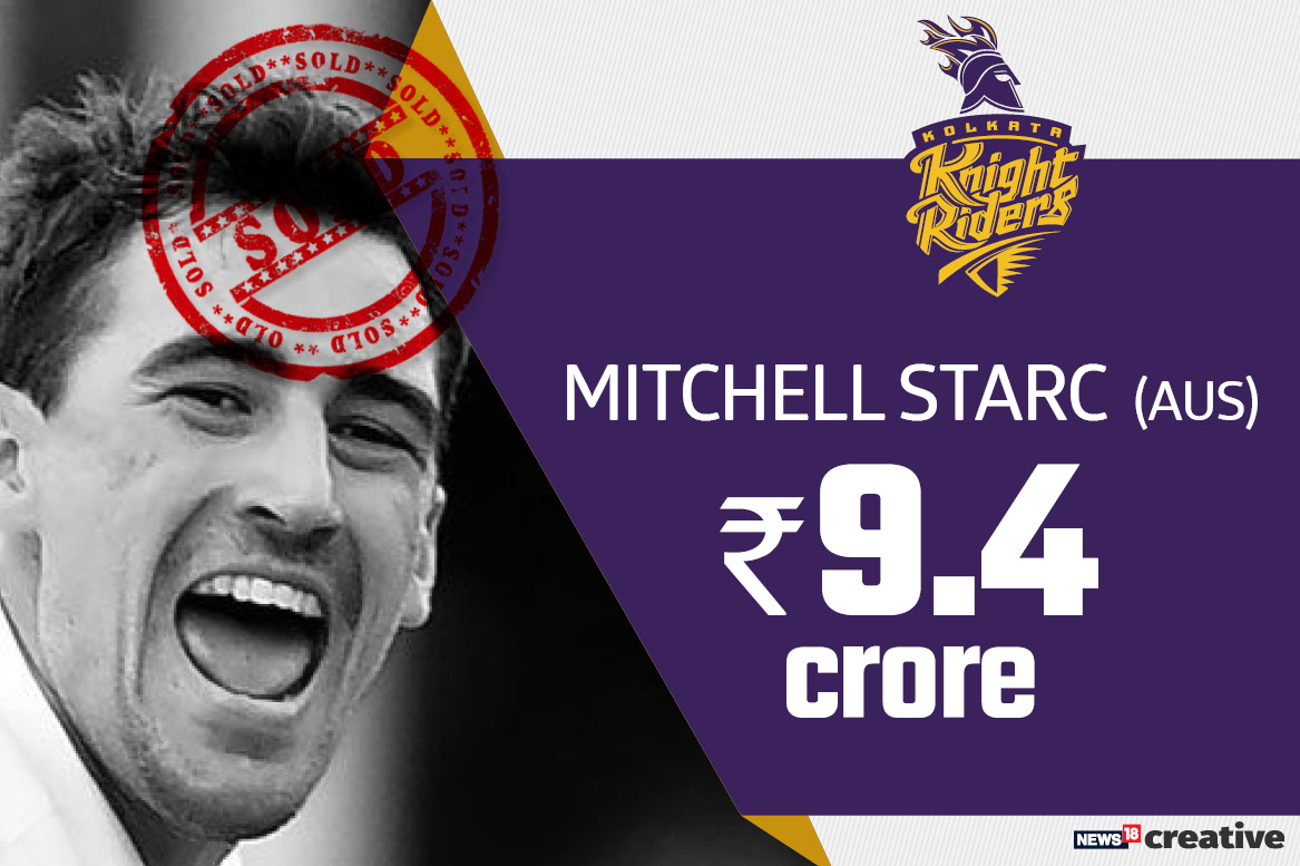 Mitchell Starc | Team: Kolkata Knight Riders | Sold for: Rs 9.4 crore