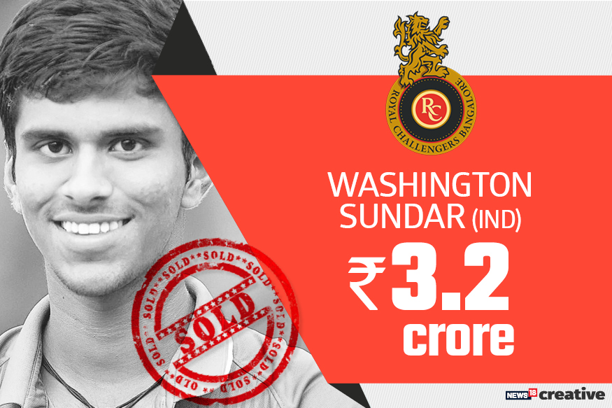 Washington Sundar| Team: Royal Challengers Bangalore | Sold for: Rs 3.2 crore