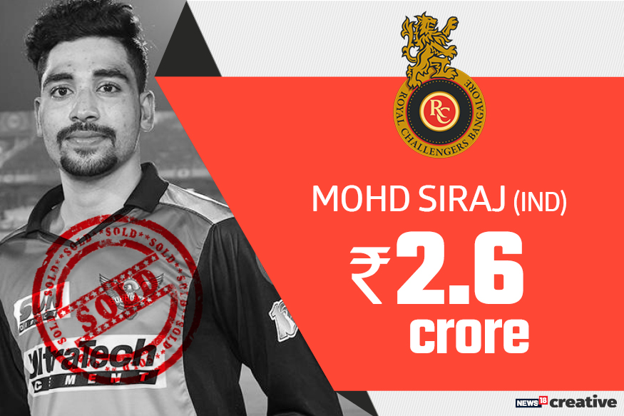 Mohd Siraj| Team: Royal Challengers Bangalore | Sold for: Rs 2.6 crore