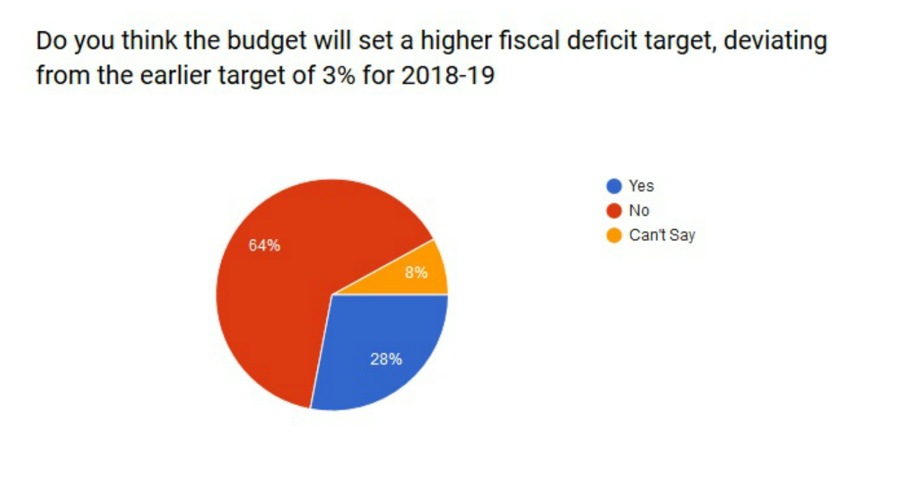 Do you think the budget will set a higher fiscal deficit target,deviating from the earlier target of 3% for 2018-19?