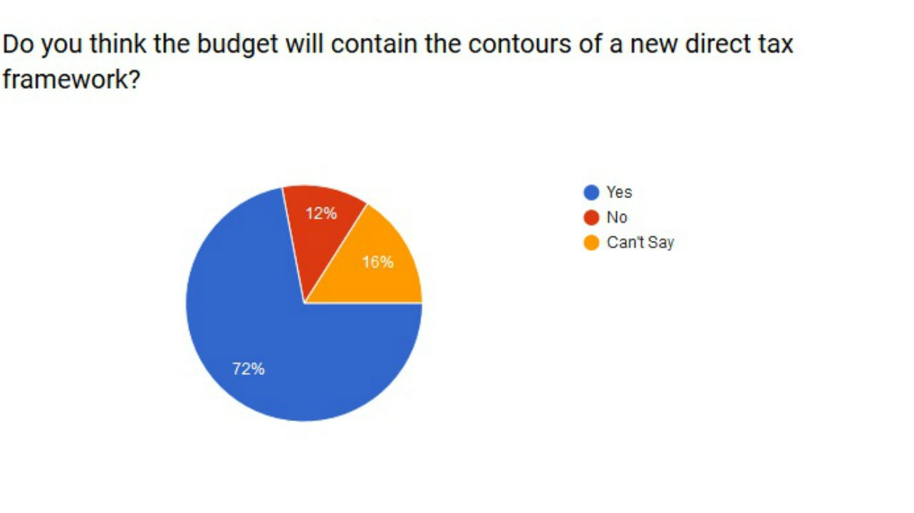 Do you think the budget will contain the contours of a new direct tax framework?