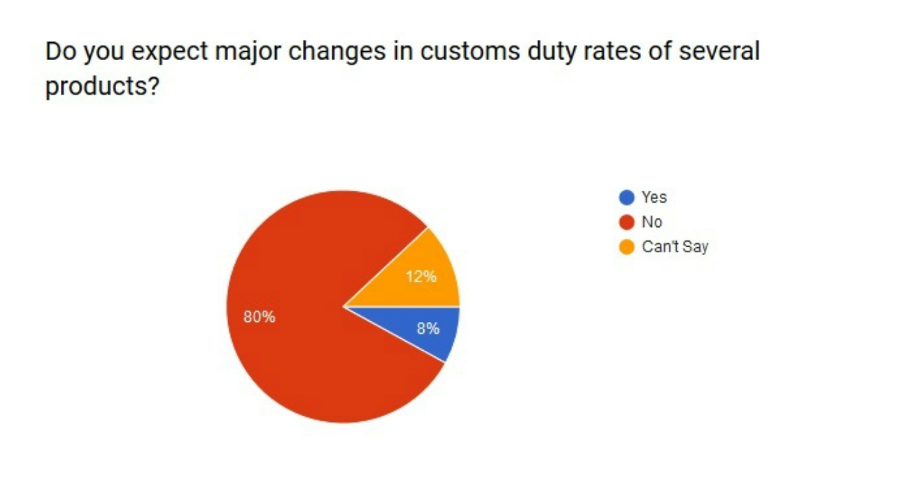 Do you expect major changes in customs duty rates of several products?