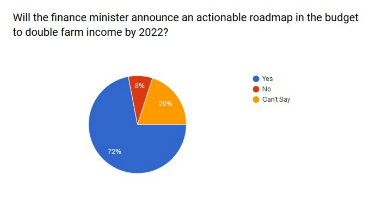 Will the finance minster announce an actionable roadmap in the budget to double farm income by 2022?