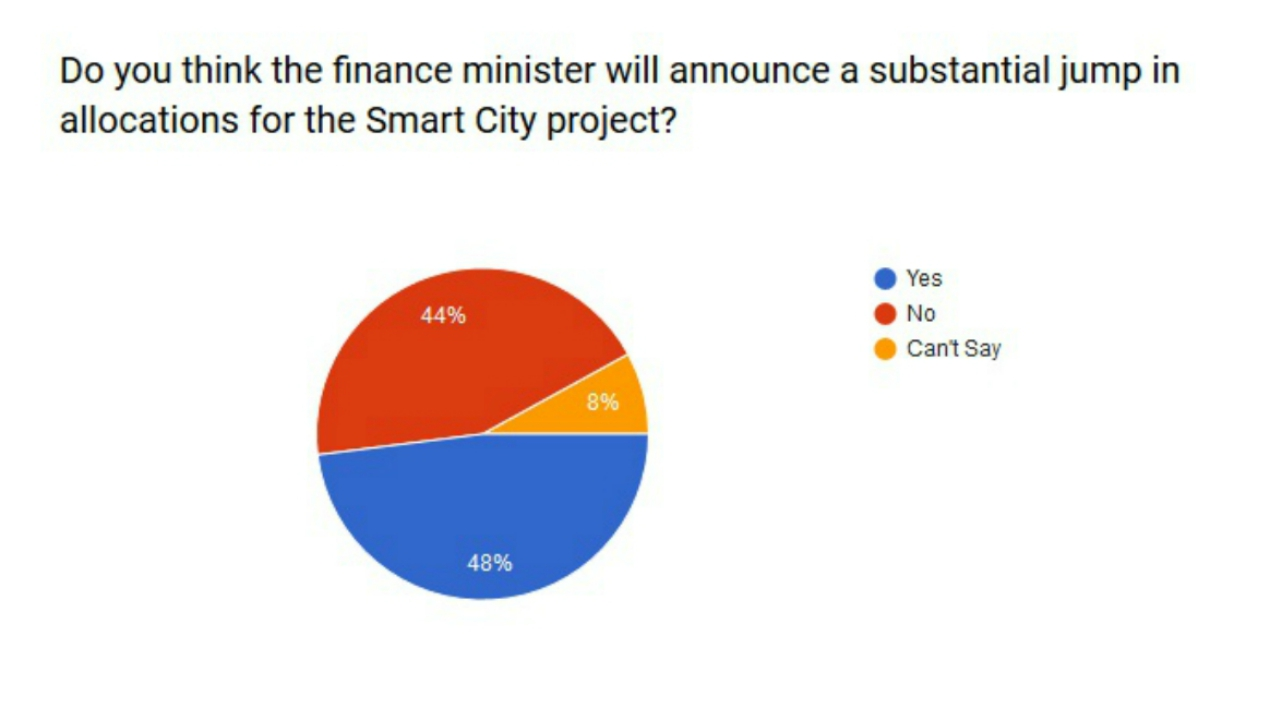 Do you think the finance minister will announce a substantial jump in allocation for the Smart City project?
