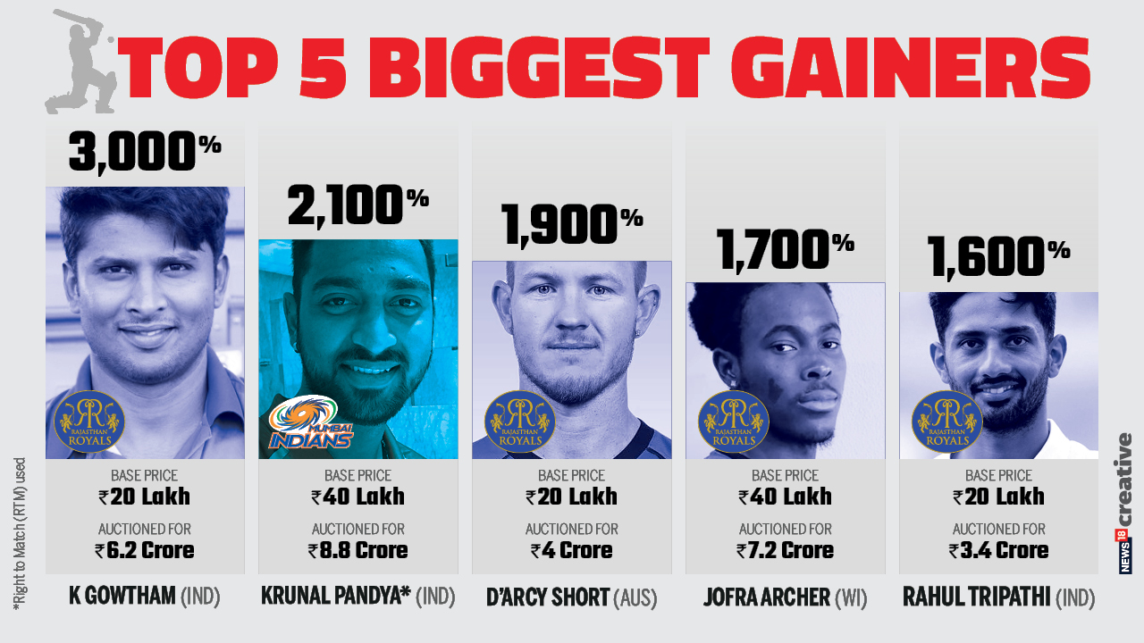 IPL Auction 2018: Top 5 biggest gainers from base price