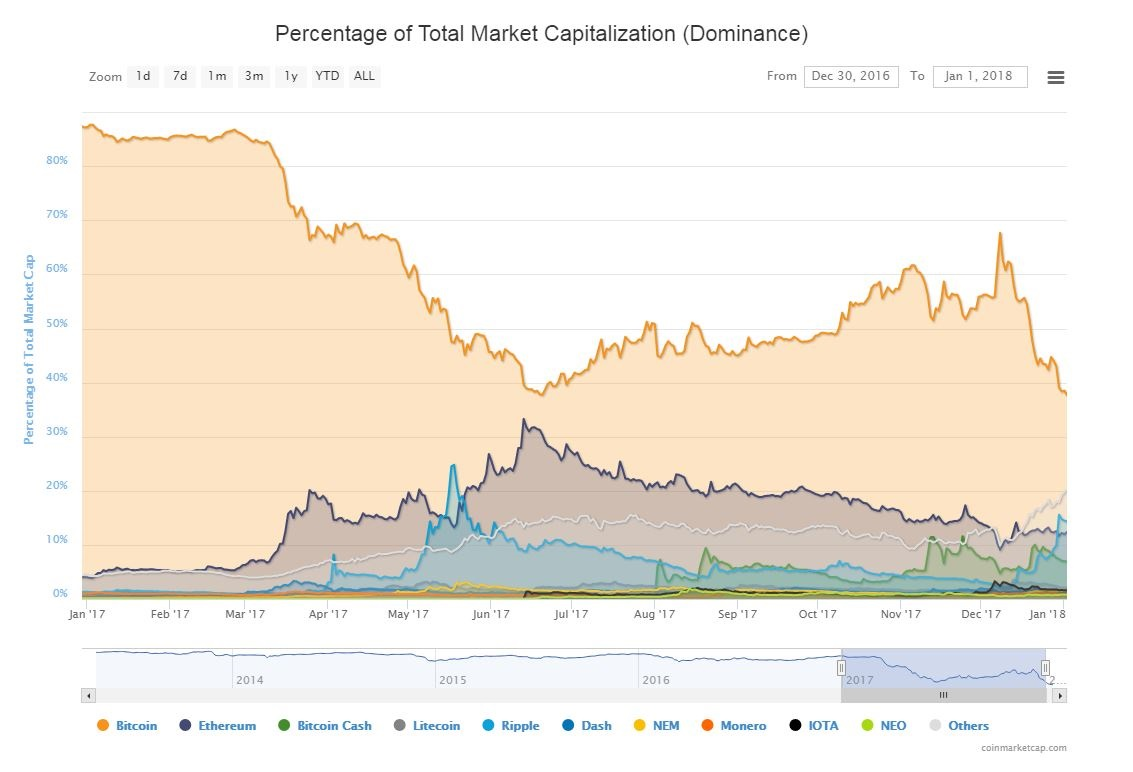total global market cap cryptocurrency