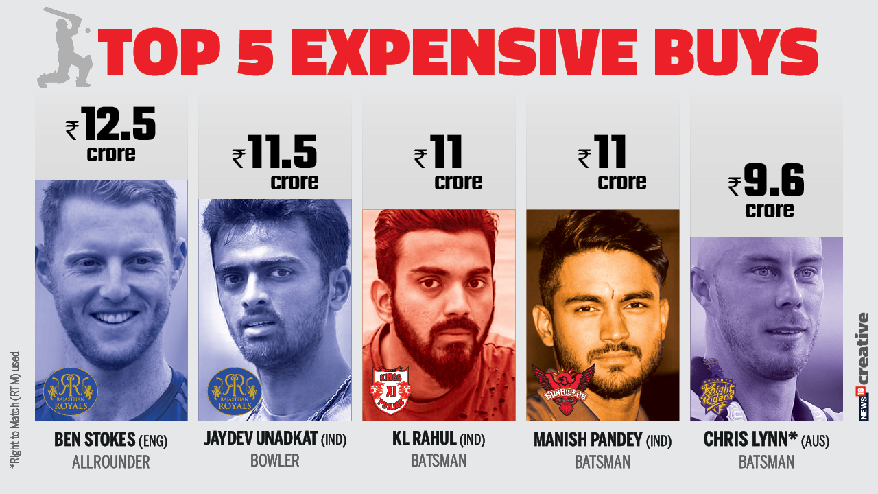 IPL Auction 2018: Top 5 expensive buys