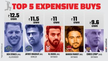 IPL Auction 2018: Unadkat the most expensive Indian player; Malinga, Steyn go unsold