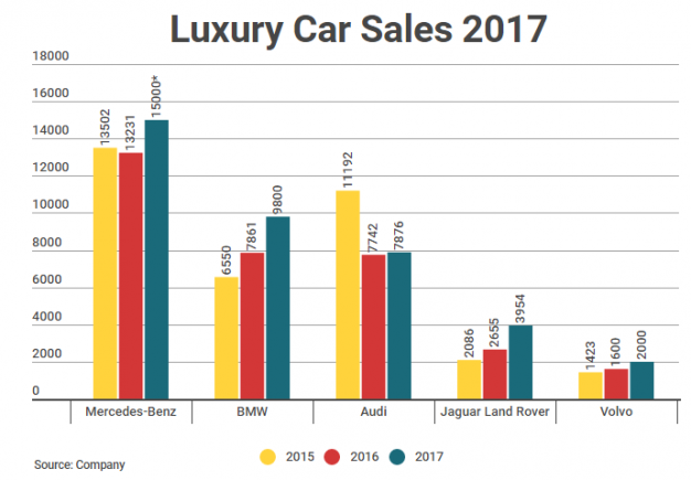 Luxury Cars Outpace Budget Models In 2017 Look To Keep Up Tempo