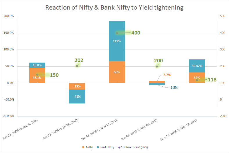 Nifty Reaction