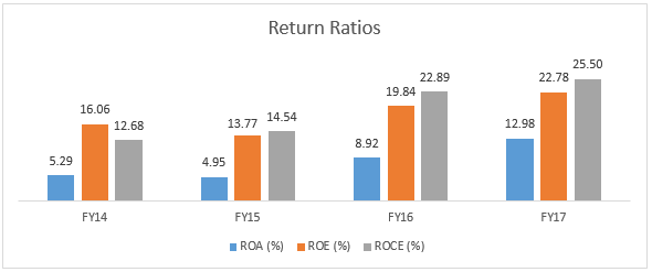 Rane Returns Ratios