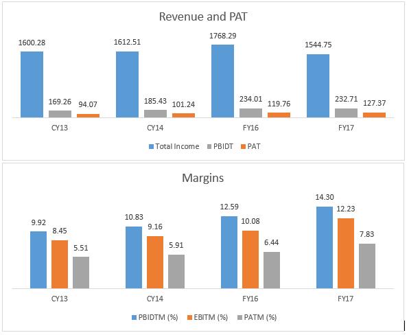 Revenue Pat Margin