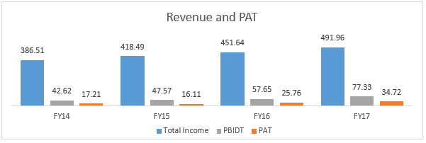 Revenue and PAT
