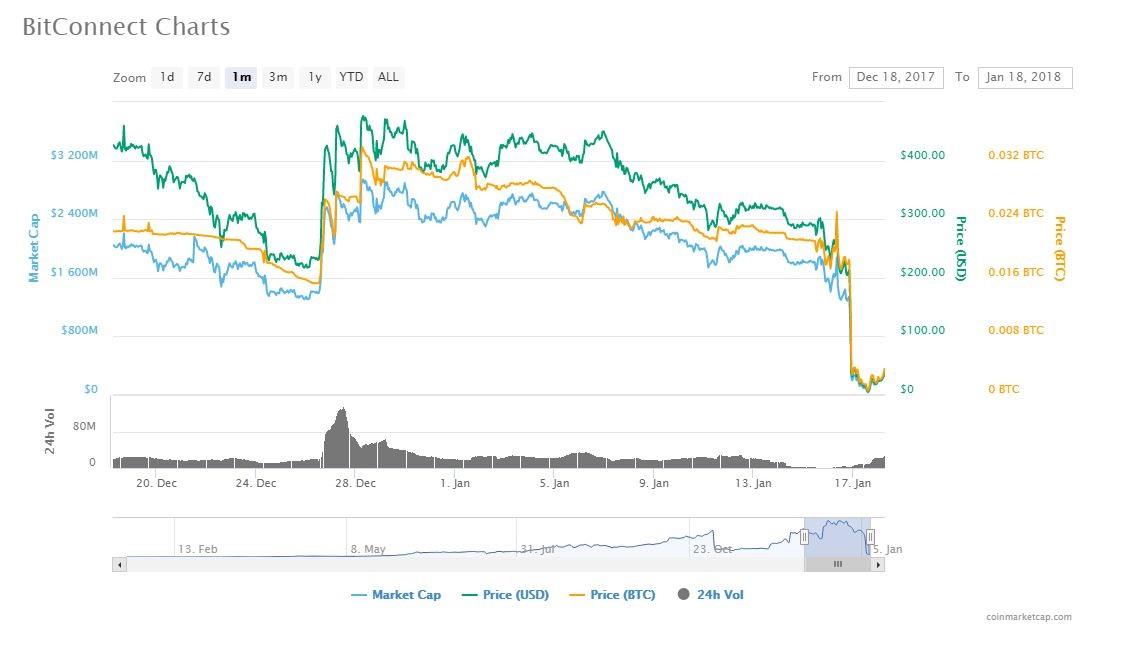 Bitconnect bcc chart