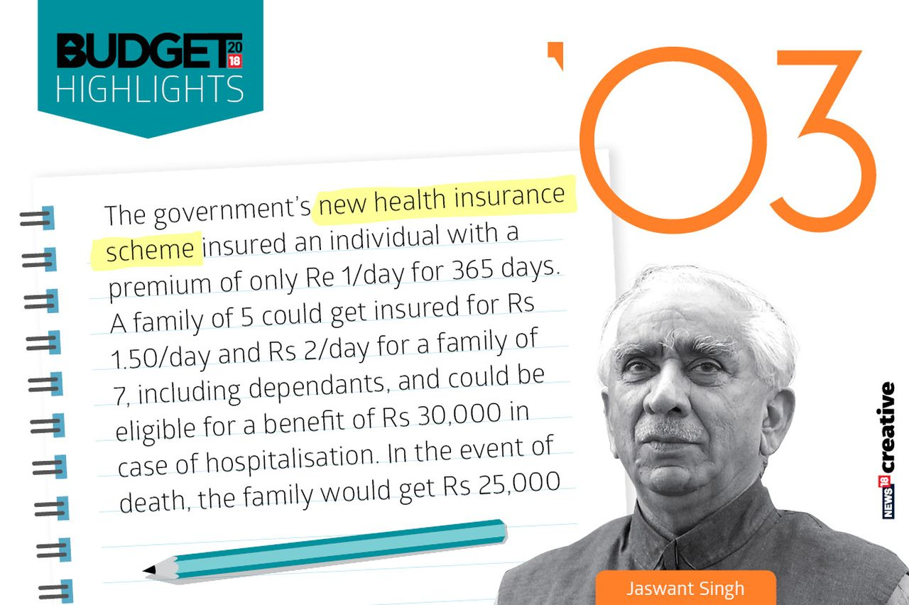Year: 2003 | Finance Minister: Jaswant Singh