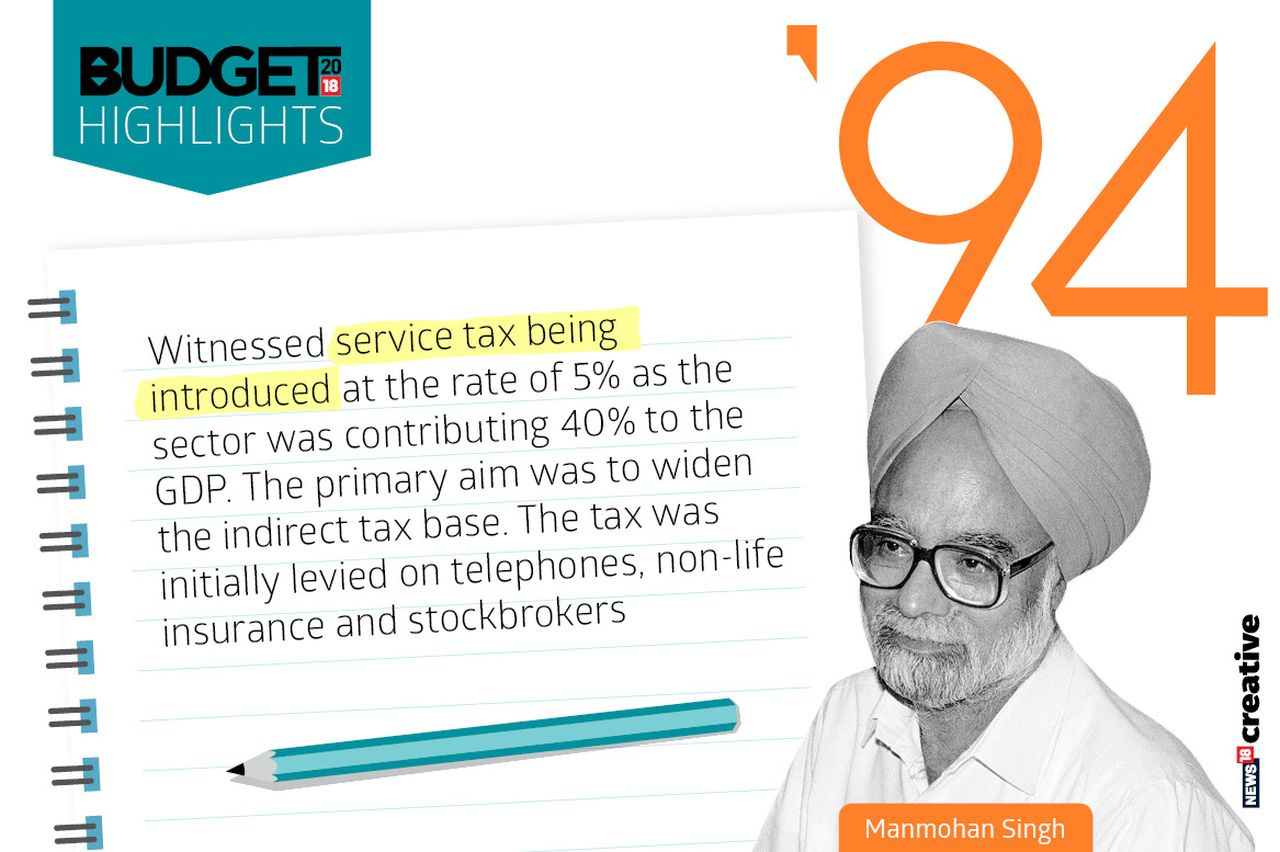 Year: 1994 | Finance Minister: Manmohan Singh