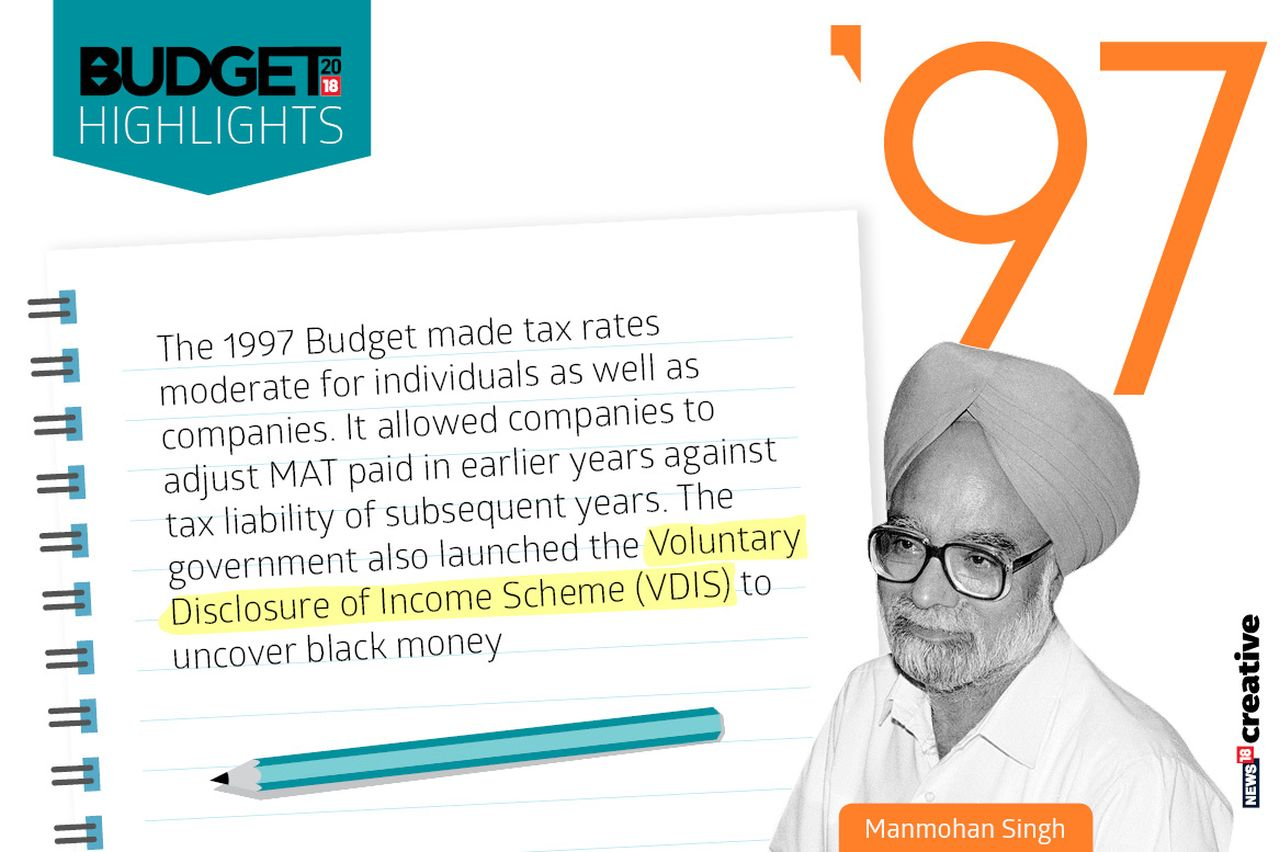 Year: 1997 | Finance Minister: Manmohan Singh