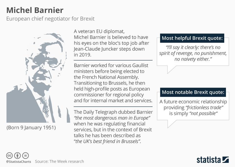 Michel Barnier, European Chief Negotiator for Brexit (Source: Statista)
