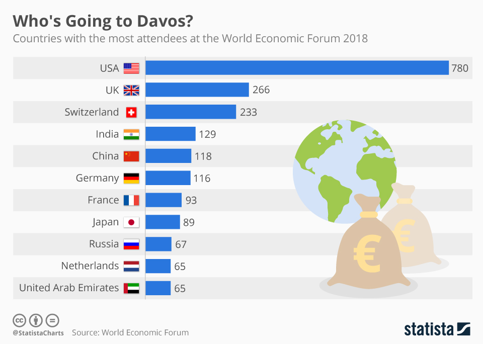 chartoftheday_7609_most_attendees_at_davos_n