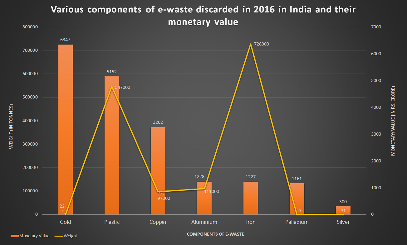 e-waste-components-2016-value-1
