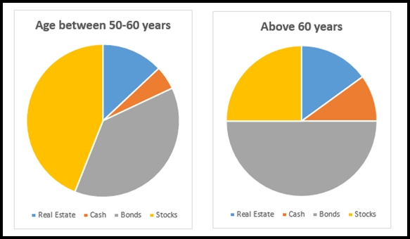 Have You Allocated The Money Right Across Asset Classes
