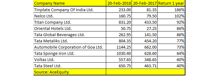 Happy Anniversary Top 10 Tata Group Stocks Which Rose 40 180 In