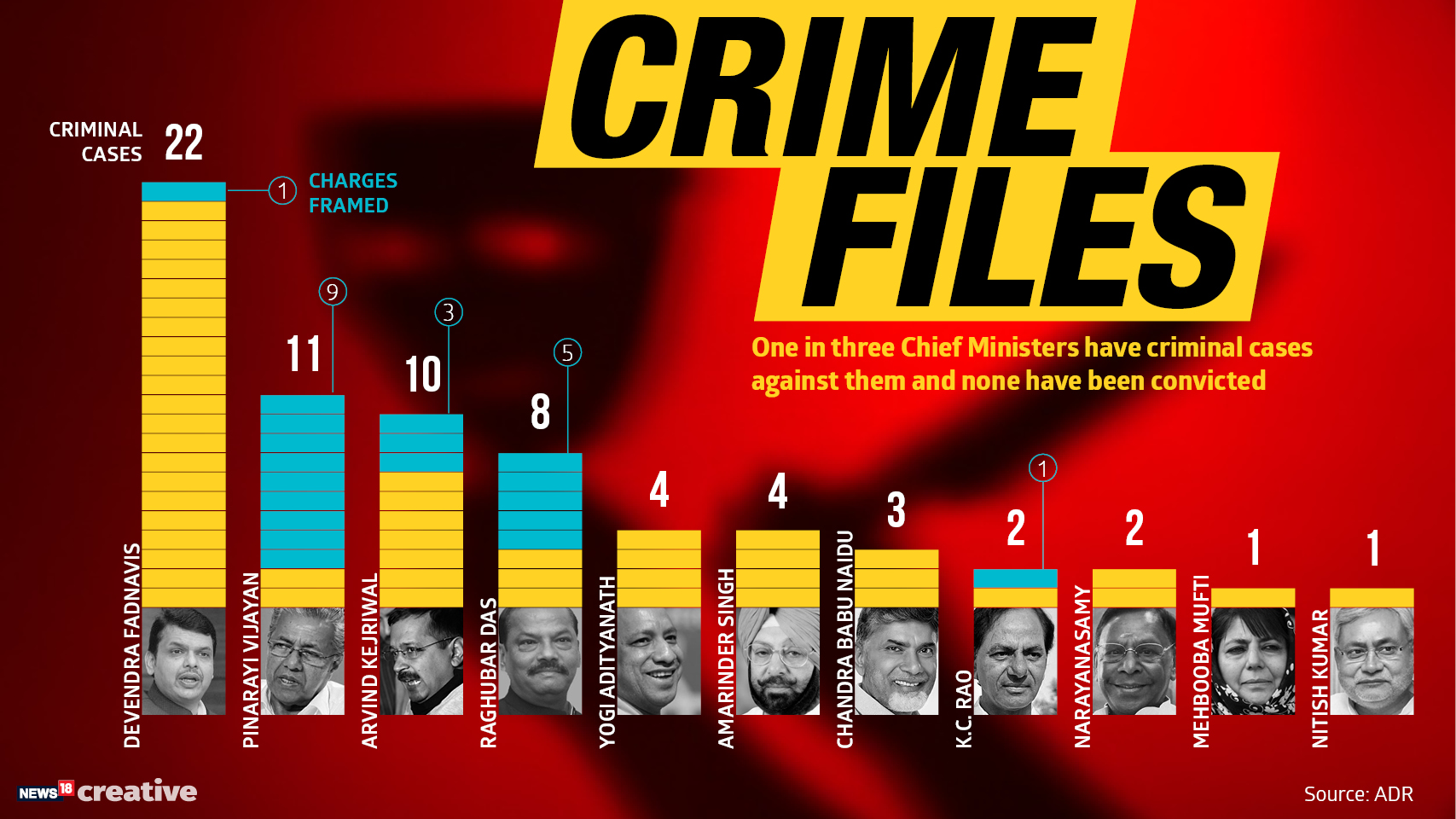 In India, around 35% chief ministers have criminal cases against them and 81% of the total are crorepatis, according to an ADR report.