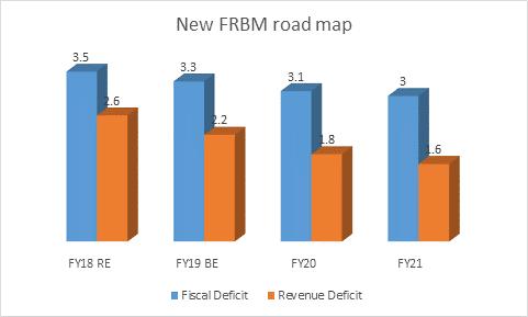 FRBM Roadmap