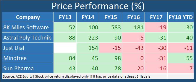 GrossBlock_Price_Performancenew