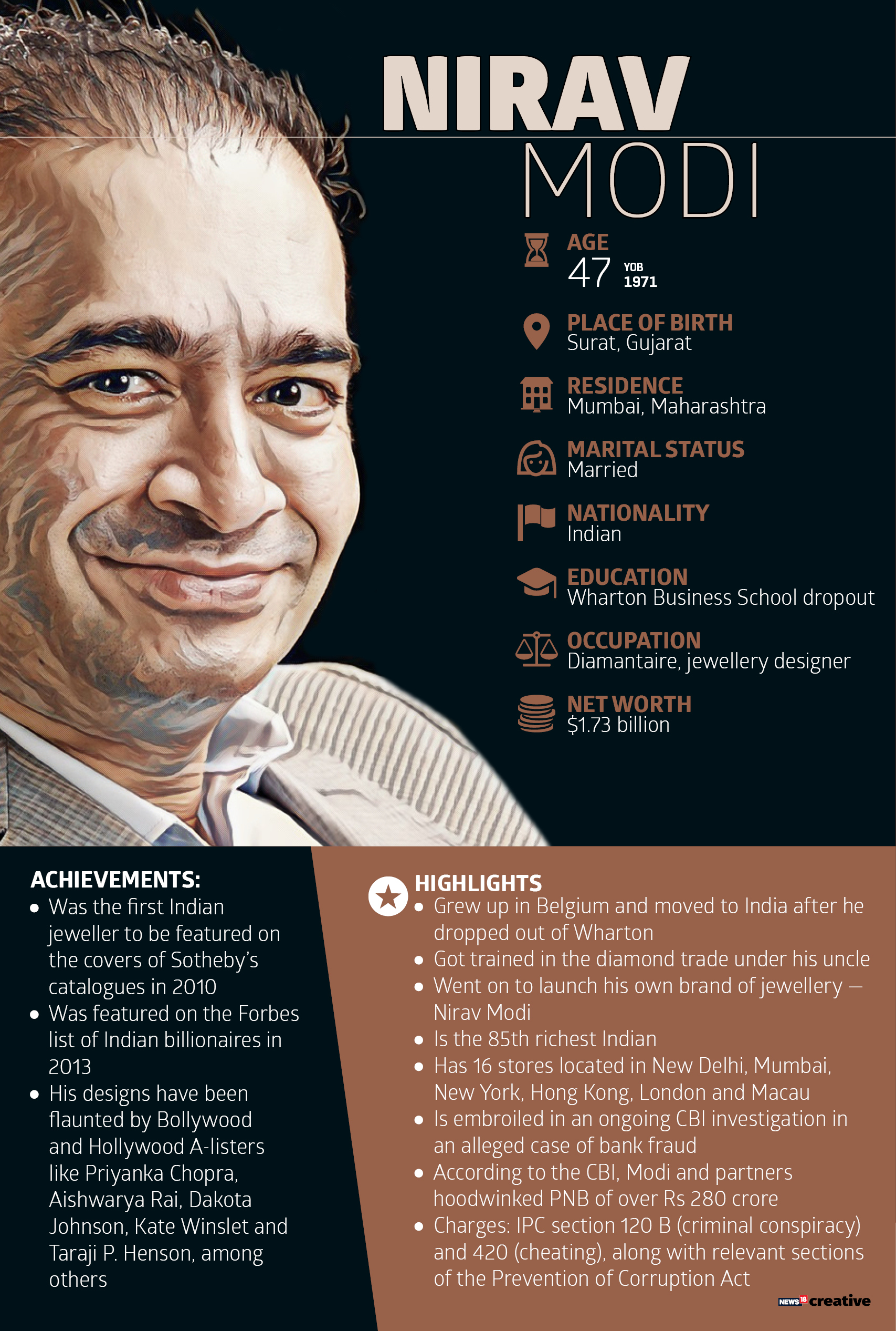 Nirav Modi: His diamonds wooed women globally, making him a billionaire