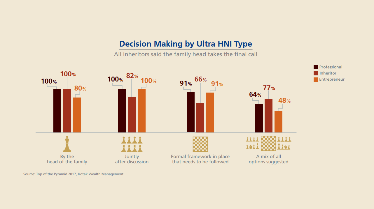About 95% said that in family-run businesses, the final decision is taken exclusively by the head of the family. About 85% said that family-run businesses have a formal framework in place to facilitate decision-making and conflict resolution. All ultra HNIs said that family-run entities take business decisions jointly after discussion.