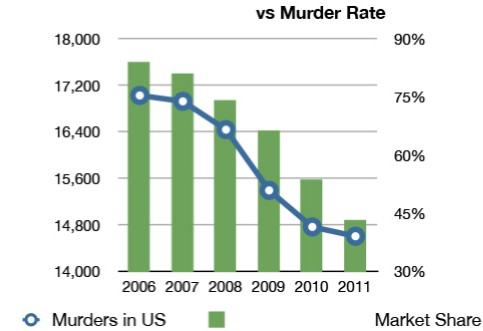 This chart, which has been doing the rounds on the internet, compares the fall in murder rate to the loss of market share of a once popular product which had nearly 80% of the market share in 2000. What is the name of the product?