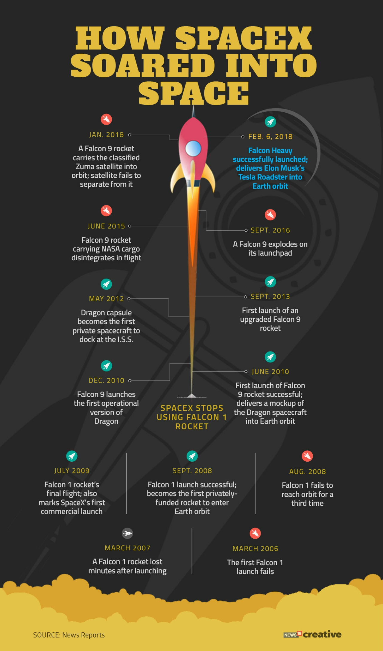 A timeline of spaceX